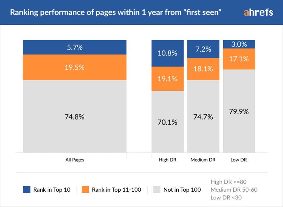 Porcentaje de páginas